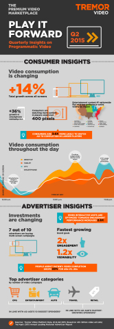 Tremor Video Releases Insights on Programmatic Video from Q2 2015 (Infographic)