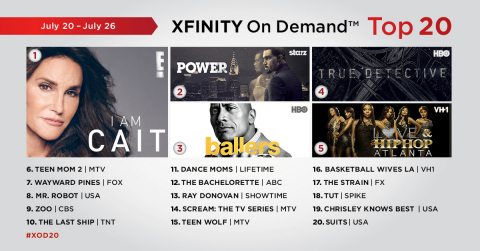 The top 20 TV episodes on Xfinity On Demand that aired live or on Xfinity On Demand during the week of July 20 - July 26. (Graphic: Business Wire)