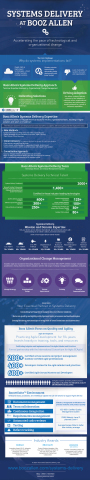 Systems Delivery at Booz Allen (Graphic: Business Wire)