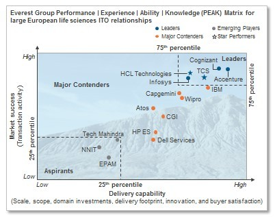 IT Outsourcing in European Life Sciences Industry - Service Provider Landscape with PEAK Matrix™ Assessment 2015 (Graphic: Business Wire)