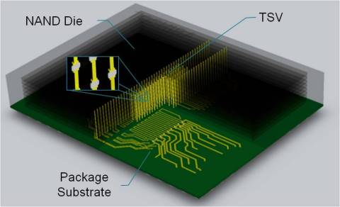 NAND Flash Memory with TSV Technology (Graphic: Business Wire)