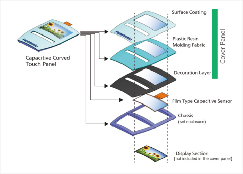 Schematic View of Layer Structure (Graphic: Business Wire)