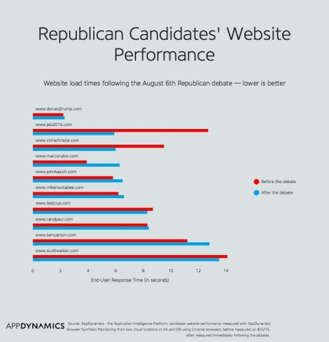 Republican Candidates' Website Performance (Graphic: Business Wire)