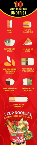 10 Ways to Eat for Under $1 (Graphic: Business Wire)