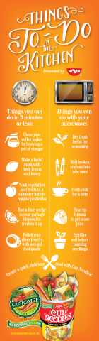 Things To Do in the Kitchen (Graphic: Business Wire)