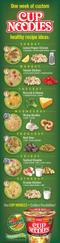 One week of custom Cup Noodles healthy recipe ideas (Graphic: Business Wire)