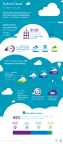New Dell research shows hybrid cloud is the future for enterprise IT (Graphic: Business Wire)