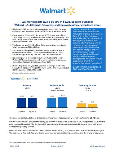Walmart reports Q2 FY 16 earnings