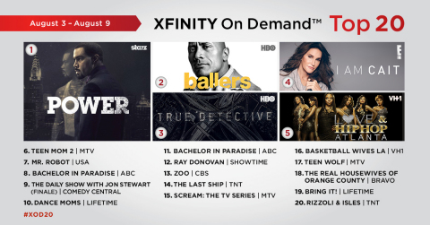 The top 20 TV episodes on Xfinity On Demand that aired live or on Xfinity On Demand during the week of August 3 – August 9. (Graphic: Business Wire)