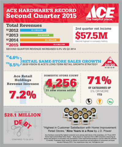 Ace Hardware reports second quarter 2015 revenues and profits. (Graphic: Business Wire)