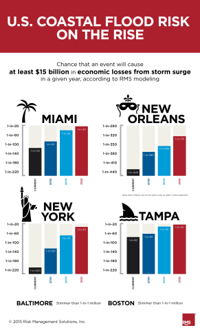 Ten years after Hurricane Katrina: U.S. coastal flood risk on the rise (Graphic: Business Wire)