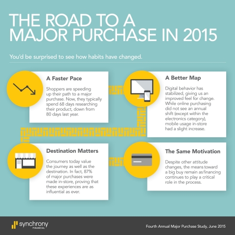 The road to a major purchase in 2015.