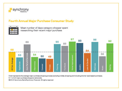 Mean number of days category shopper spent researching their recent major purchase.