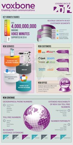Voxbone: A Snapshot (Graphic: Business Wire)