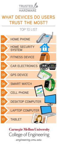 What devices do users trust the most? (Graphic: Business Wire)