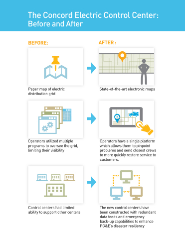 The Concord Electric Control Center: Before and After (Graphic: Business Wire)
