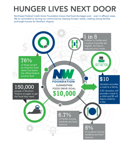 """Infographic: """"Hunger Lives Next Door"""" - Northwest Federal Credit Union Foundation, the charitable arm of Northwest Federal Credit Union, holds Summertime Food Drive. (Graphic: Business Wire)"""