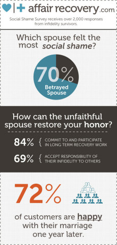 Social Shame Survey Results with over 2,000 respondents finds betrayed spouses after infidelity experience more social shame than their unfaithful partners. Surviving infidelity is possible. There is hope. Visit www.affairrecovery.com to learn more. (Graphic: Business Wire)