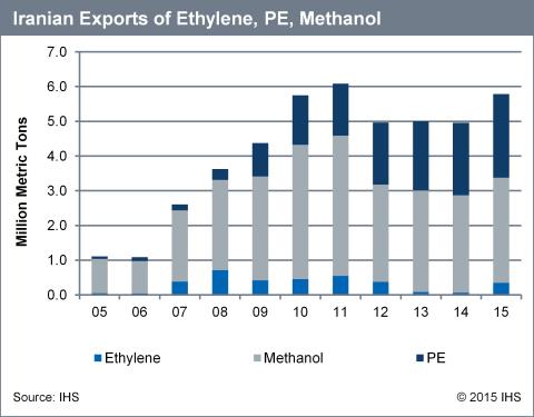 Iranian Exports of Ethylene, PE, Methanol (Graphic: Business Wire)