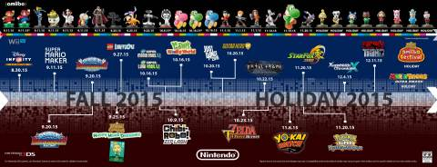 Nintendo announces robust lineup of games and special offers for the remainder of the year for the Wii U home console and the Nintendo 3DS family of portable systems. (Photo: Business Wire)