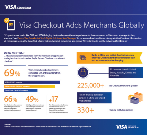 Visa Checkout Adds Merchants Globally (Graphic: Business Wire)