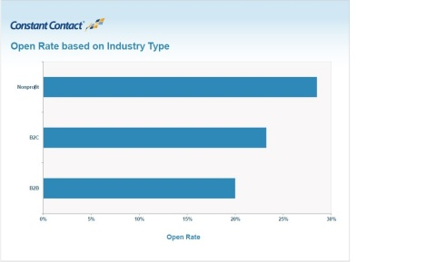 Subscriber Email Domain and Industry are Major Factors in Email Open Rates, According to New Constant Contact Study (Graphic: Business Wire)