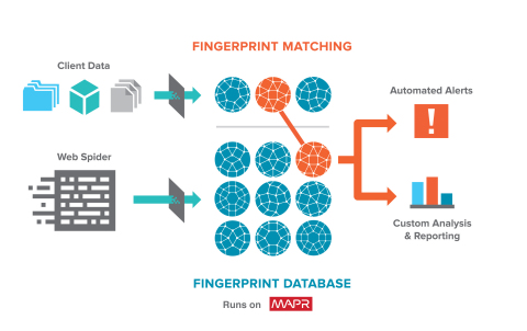 Fingerprint Database Runs on MapR (Graphic: Business Wire)