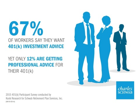 Workers want retirement advice but aren't getting it (Graphic: Business Wire)
