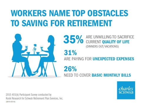 Obstacles to saving for retirement (Graphic: Business Wire)