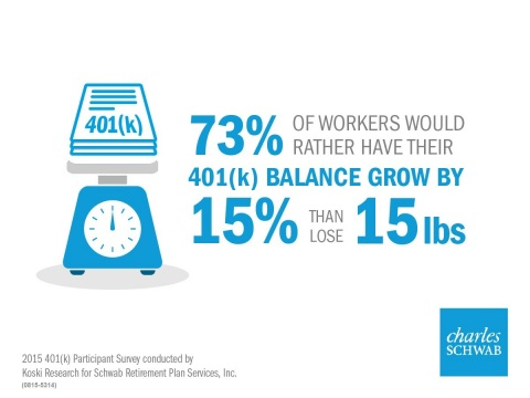 Workers would rather grow their 401(k) balance than lose weight (Graphic: Business Wire)