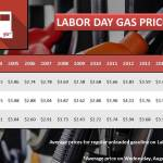 Labor Day Gas Prices since 2004 (Graphic: Business Wire)