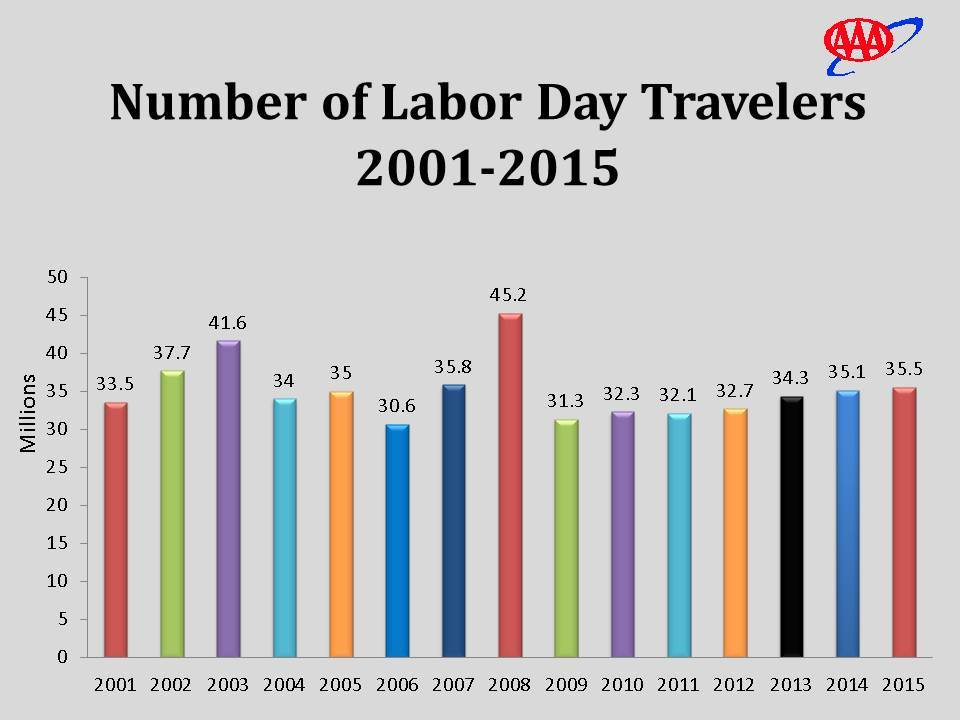 Over 35 Million Traveling for Labor Day Says AAA, Highest Travel