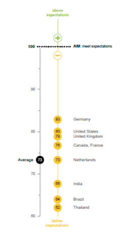 Country Index Scores(Graphic: Business Wire)