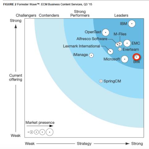 Figure 2, Forrester Wave: ECM Business Content Services, Q3 '15 (Graphic: Business Wire)