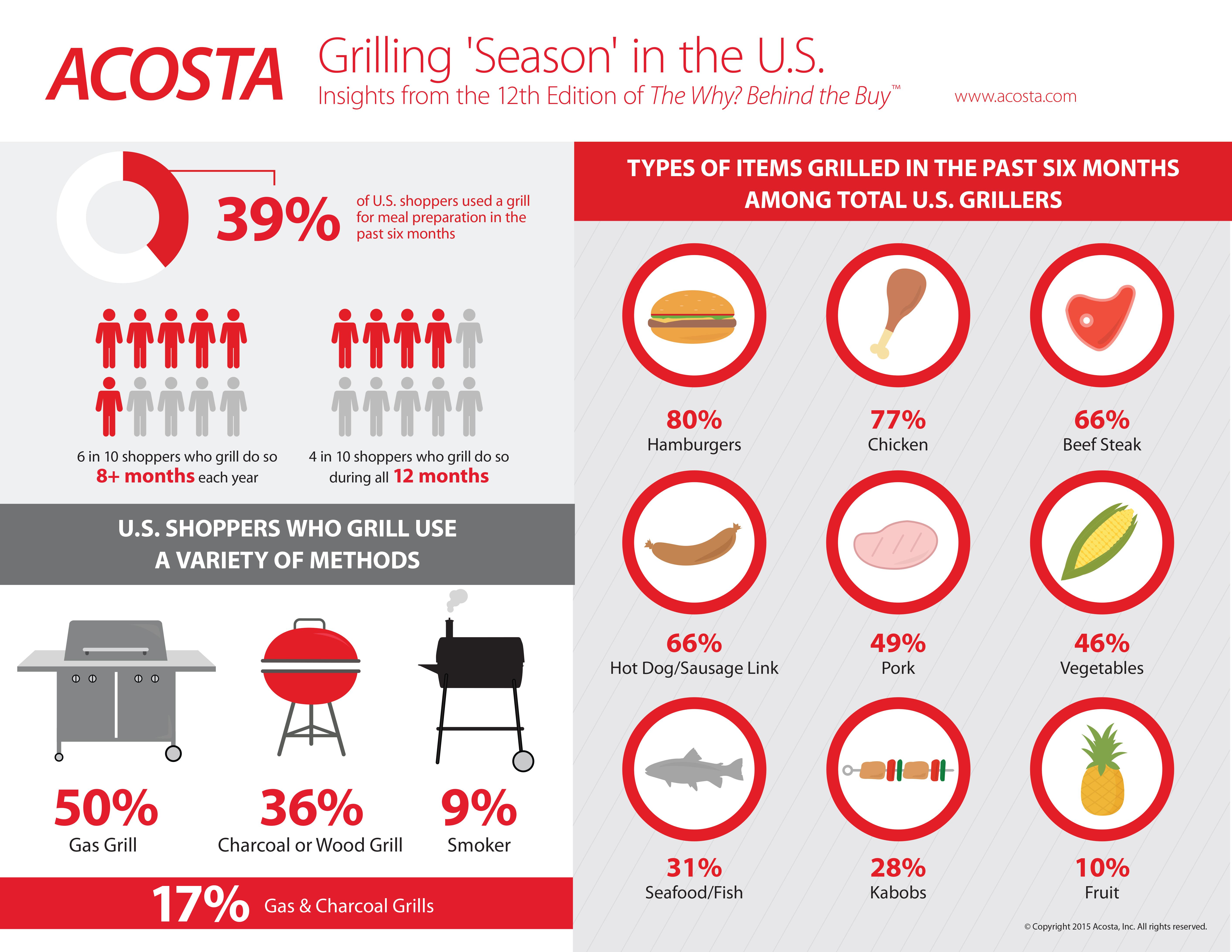 Acosta Sales And Marketing : Crizzo.info