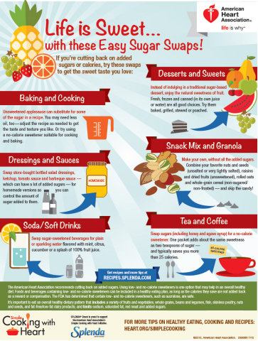 This new infographic details how consumers can cut down on added sugar with easy swaps.(Graphic: Business Wire)