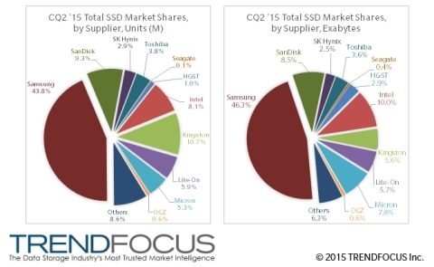 CQ2 '15 Total SSD Market Shares, by Supplier (Graphic: Business Wire)