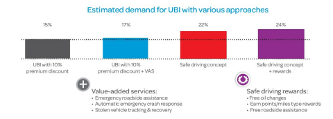 Estimated demand for the safe driving concept exceeds that of discount-centric UBI options. Copyright © 2015 LexisNexis. All rights reserved.(Graphic: Business Wire)