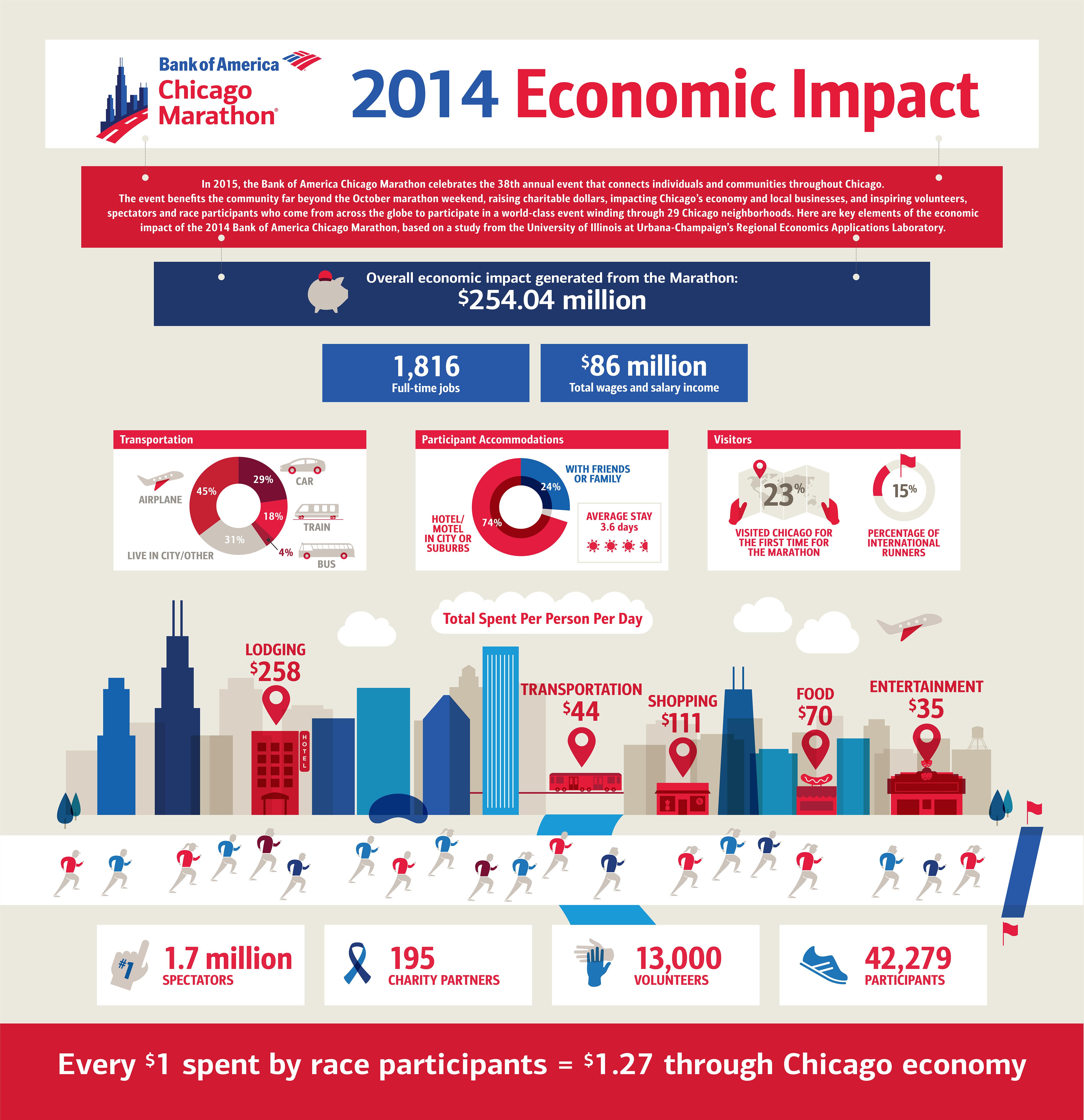 virgin economic 2010 influence america