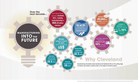 Why Cleveland: Manufacturing Into The Future (Graphic: Business Wire)