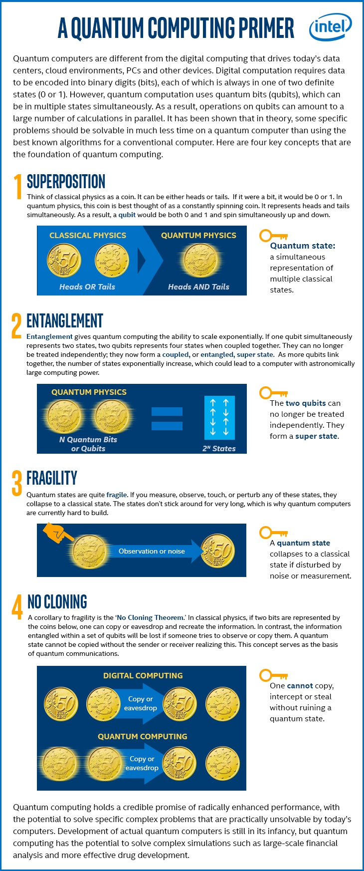 A Quantum Computing Primer (Graphic: Business Wire)
