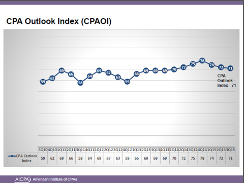 CPA Outlook Index (CPAOI) (Graphic: Business Wire)