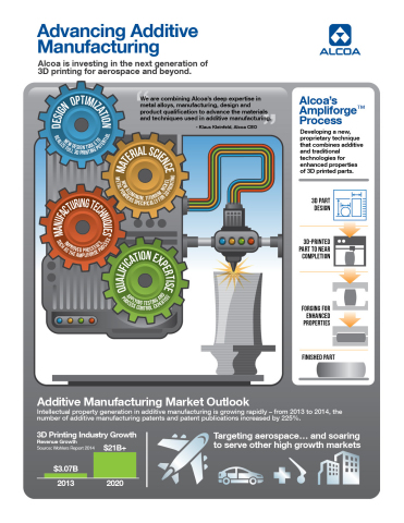 Alcoa's Infographic for Advancing Additive Manufacturing