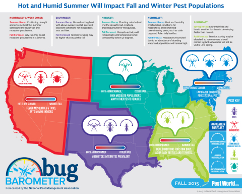NPMA's Bug Barometer forecasts the pest pressure index for every region this fall season. (Graphic: Business Wire)