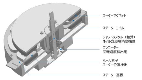 「D.D.モーター」の構造断面図 (画像:ビジネスワイヤ)