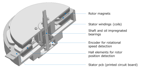 Cutaway view of direct drive motor structure (Graphic: Business Wire)