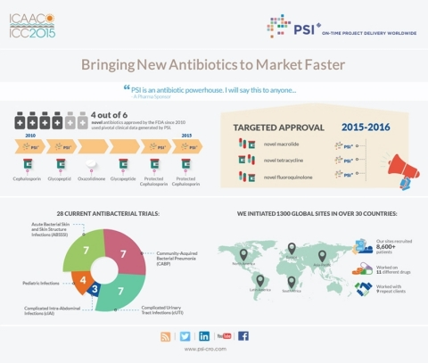 PSI CRO at ICAAC 2015. Bringing new antibiotics to market faster. (Graphic: Business Wire)