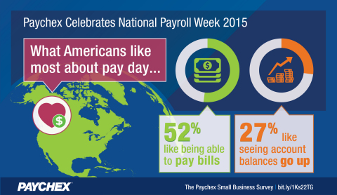 The latest Paychex Small Business Snapshot revealed what Americans like most about pay day. (Graphic: Business Wire)