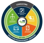 The acquisition of Trend Consulting Services rounds out Netsmart's range of managed services. (Graphic: Business Wire)