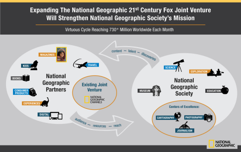 National Geographic Partners Infographic (Graphic: Business Wire)